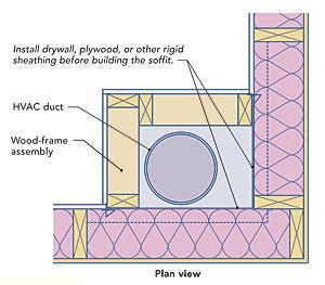 Duct Leakage Testing and Energy Efficient Home Design